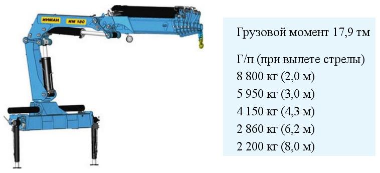 Рисунок грузоподъемные характеристики манипулятор инман им 180